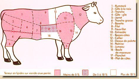 Vente viande directe du producteur au consommateur viande - Cuisiner du boeuf en morceaux ...